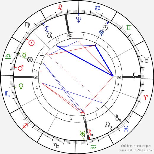 Jean Dubuisson tema natale, oroscopo, Jean Dubuisson oroscopi gratuiti, astrologia