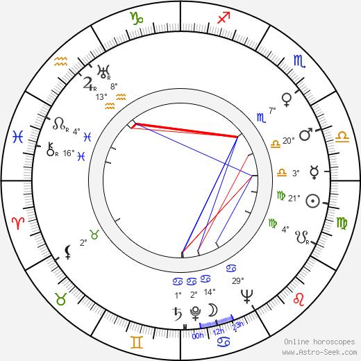 Kay Medford birth chart, biography, wikipedia 2020, 2021