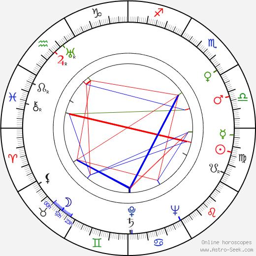 Liisa Peronkoski birth chart, Liisa Peronkoski astro natal horoscope, astrology