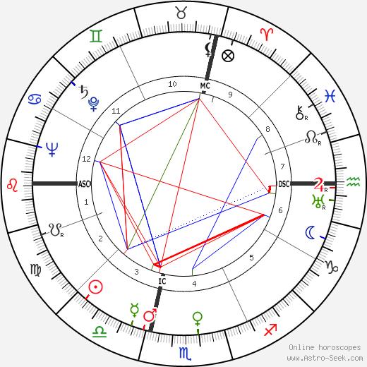 Luigi Dadaglio tema natale, oroscopo, Luigi Dadaglio oroscopi gratuiti, astrologia