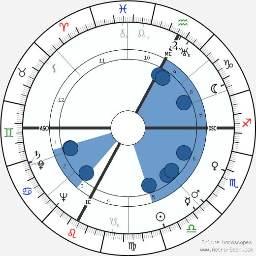 Luigi Gui wikipedia, horoscope, astrology, instagram