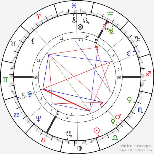 Луиджи Гуи Luigi Gui день рождения гороскоп, Luigi Gui Натальная карта онлайн