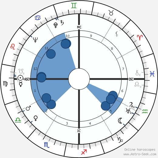 Maitraye Devi wikipedia, horoscope, astrology, instagram