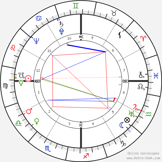 Maitraye Devi tema natale, oroscopo, Maitraye Devi oroscopi gratuiti, astrologia