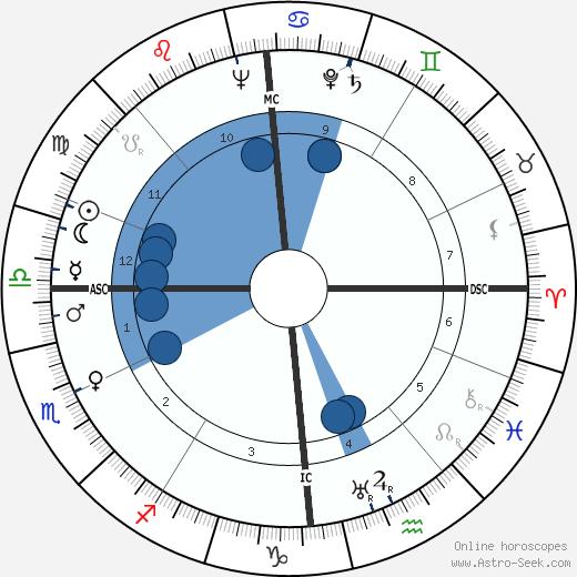 Marcel Kint wikipedia, horoscope, astrology, instagram