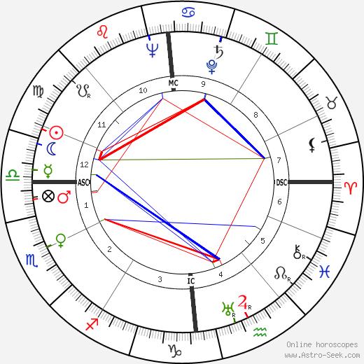 Марсель Кинт Marcel Kint день рождения гороскоп, Marcel Kint Натальная карта онлайн