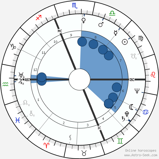 Pietro Germi wikipedia, horoscope, astrology, instagram