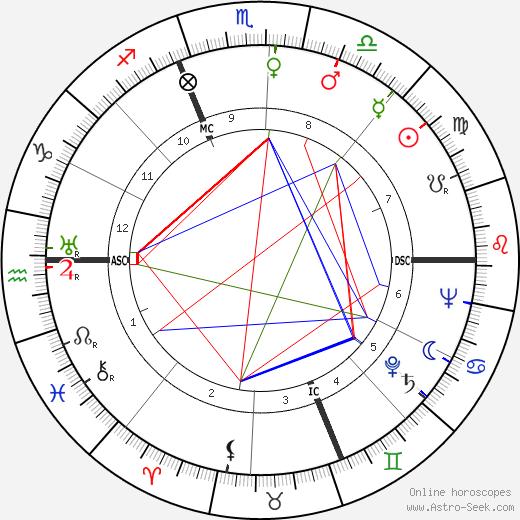 Пьетро Джерми Pietro Germi день рождения гороскоп, Pietro Germi Натальная карта онлайн