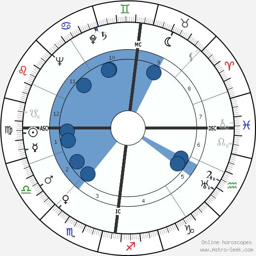 Richard Robertson wikipedia, horoscope, astrology, instagram