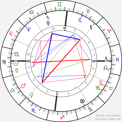 Richard Robertson день рождения гороскоп, Richard Robertson Натальная карта онлайн