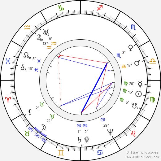 Robert Wise birth chart, biography, wikipedia 2020, 2021