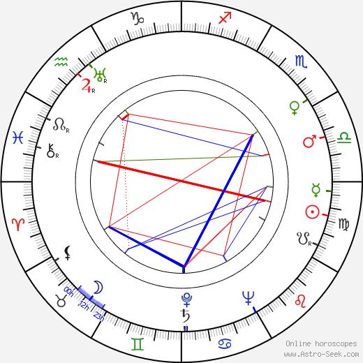 Роберт Уайз Robert Wise день рождения гороскоп, Robert Wise Натальная карта онлайн