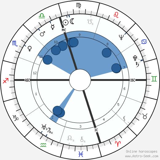 Rogers Morton wikipedia, horoscope, astrology, instagram