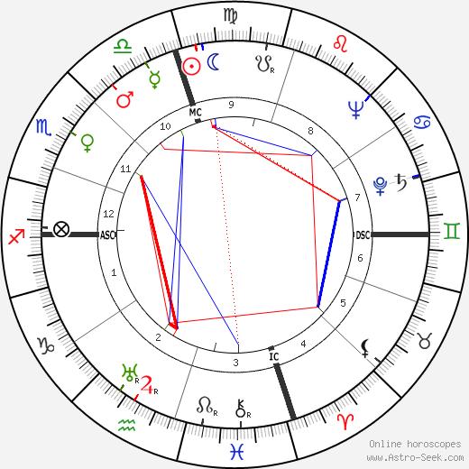Rogers Morton tema natale, oroscopo, Rogers Morton oroscopi gratuiti, astrologia
