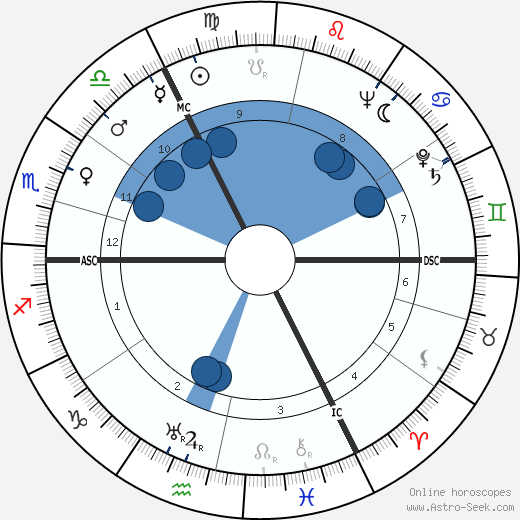 Will Quadflieg wikipedia, horoscope, astrology, instagram