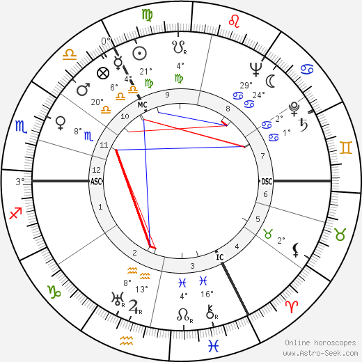 Will Quadflieg birth chart, biography, wikipedia 2019, 2020