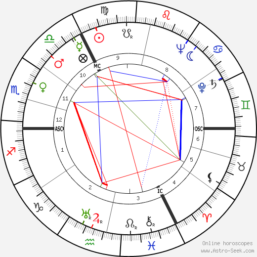 Will Quadflieg astro natal birth chart, Will Quadflieg horoscope, astrology