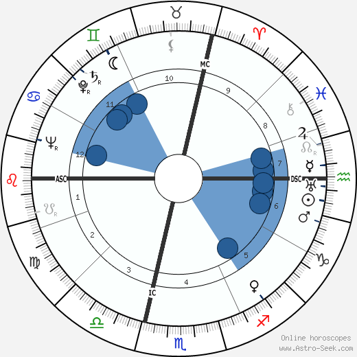 Aldo Boffi wikipedia, horoscope, astrology, instagram