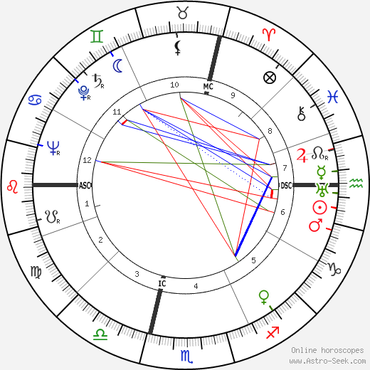 Aldo Boffi tema natale, oroscopo, Aldo Boffi oroscopi gratuiti, astrologia