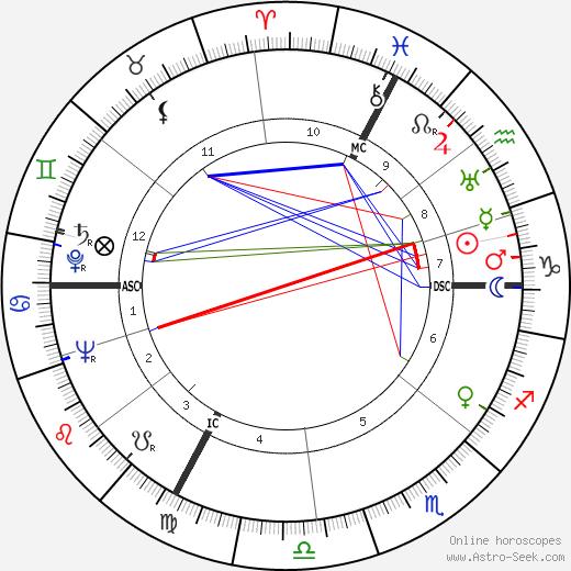 Andre Frossard tema natale, oroscopo, Andre Frossard oroscopi gratuiti, astrologia