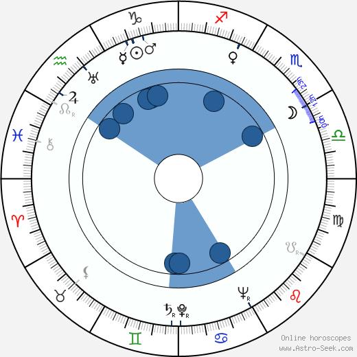 Anita Louise wikipedia, horoscope, astrology, instagram