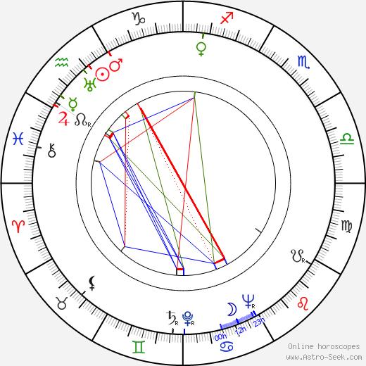 Bill Peet birth chart, Bill Peet astro natal horoscope, astrology