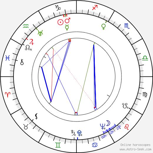 Четан Ананд Chetan Anand день рождения гороскоп, Chetan Anand Натальная карта онлайн