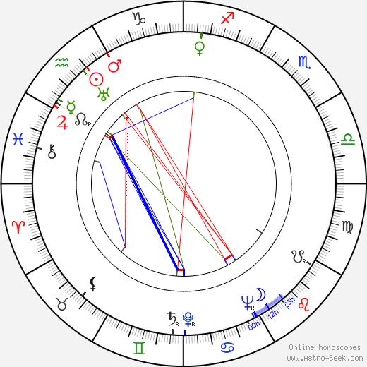 Dorothy Dell astro natal birth chart, Dorothy Dell horoscope, astrology