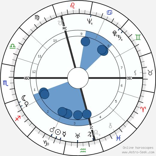 Erich Bärenfänger wikipedia, horoscope, astrology, instagram