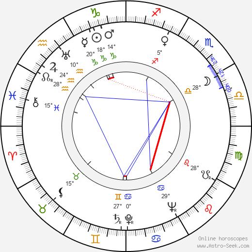 Fernando Lamas birth chart, biography, wikipedia 2020, 2021