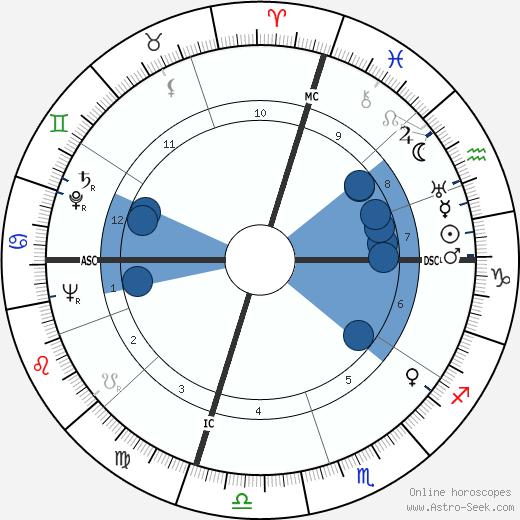 Francis Sayre Jr. wikipedia, horoscope, astrology, instagram