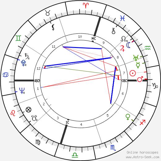 Francis Sayre Jr. день рождения гороскоп, Francis Sayre Jr. Натальная карта онлайн