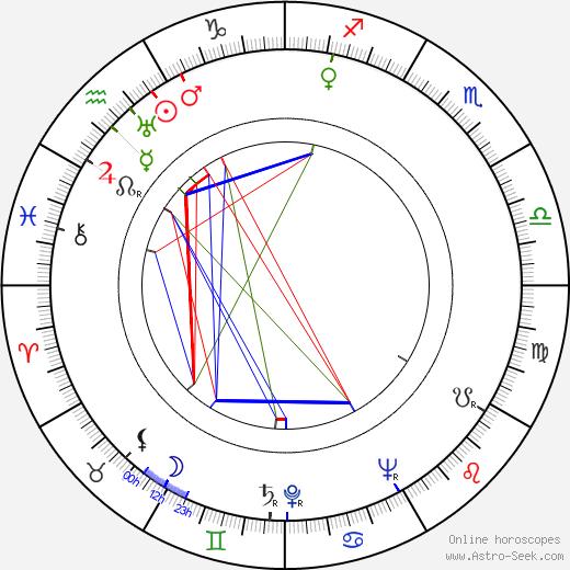 Jan Rojewski tema natale, oroscopo, Jan Rojewski oroscopi gratuiti, astrologia