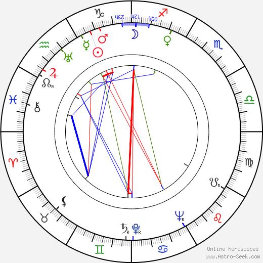 John C. Becher birth chart, John C. Becher astro natal horoscope, astrology