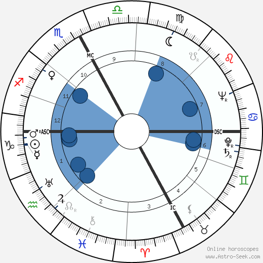 John Lilly horoscope, astrology, sign, zodiac, date of birth, instagram