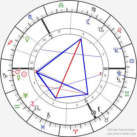 John Lilly день рождения гороскоп, John Lilly Натальная карта онлайн