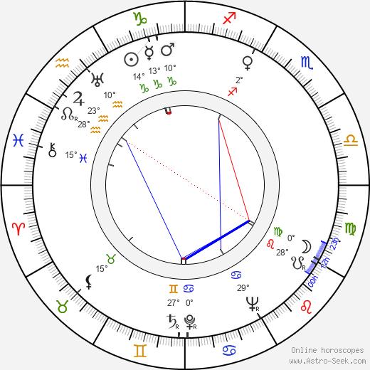 Jon Isaja birth chart, biography, wikipedia 2019, 2020