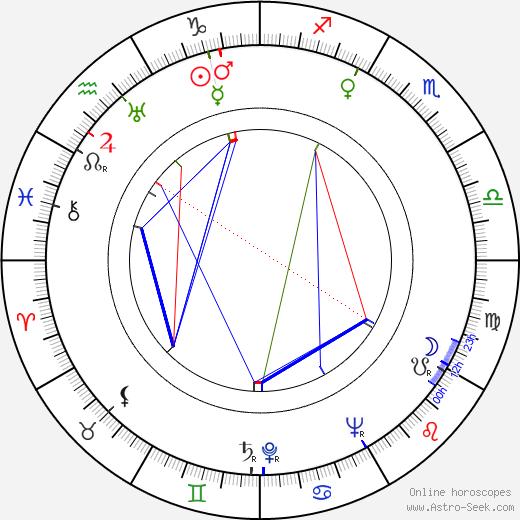 Jon Isaja birth chart, Jon Isaja astro natal horoscope, astrology