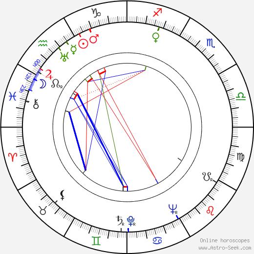 Józef Prutkowski birth chart, Józef Prutkowski astro natal horoscope, astrology