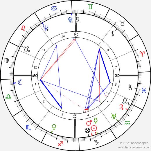 Karel Bracht birth chart, Karel Bracht astro natal horoscope, astrology