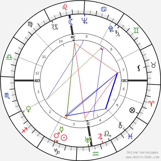 Marie-Louise von Franz astro natal birth chart, Marie-Louise von Franz horoscope, astrology