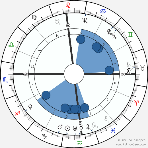 Mark Goodson wikipedia, horoscope, astrology, instagram