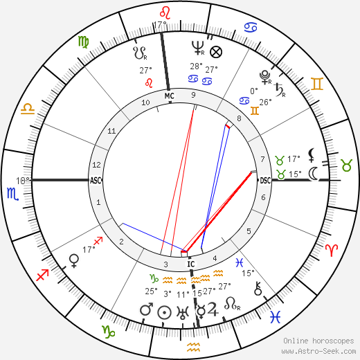 Mark Goodson birth chart, biography, wikipedia 2019, 2020