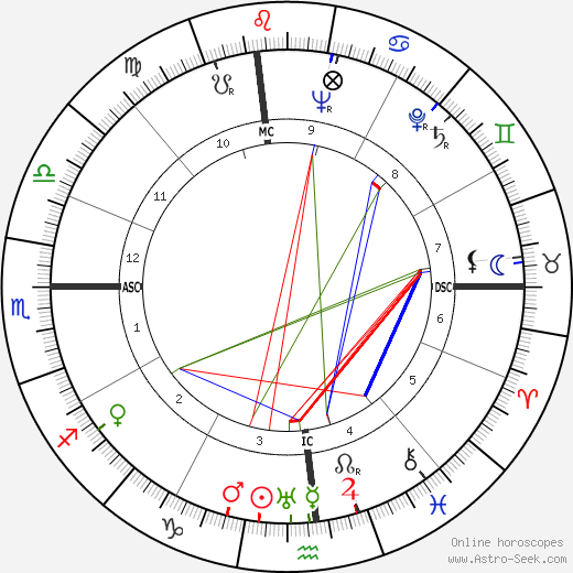 Mark Goodson birth chart, Mark Goodson astro natal horoscope, astrology