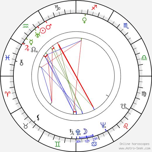 Mickey Bennett birth chart, Mickey Bennett astro natal horoscope, astrology