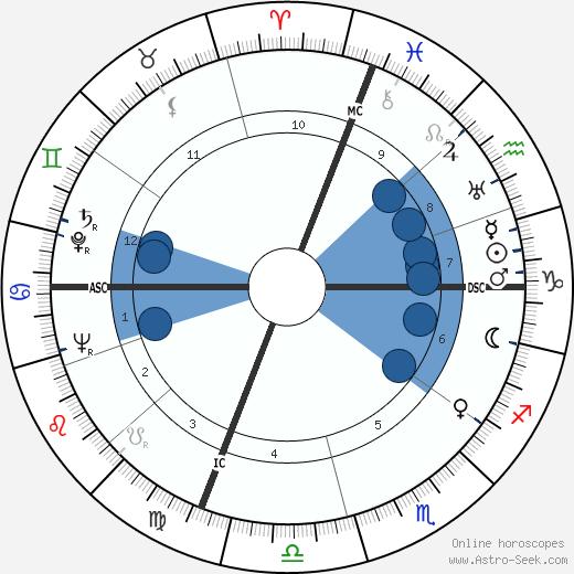 Mike Dejan wikipedia, horoscope, astrology, instagram