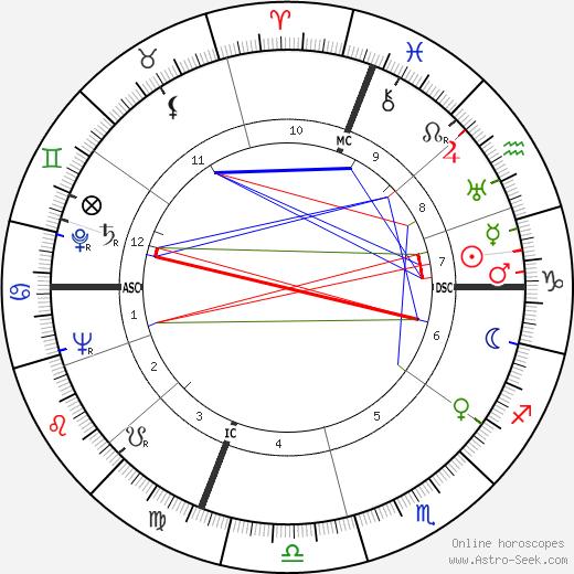 Mike Dejan tema natale, oroscopo, Mike Dejan oroscopi gratuiti, astrologia
