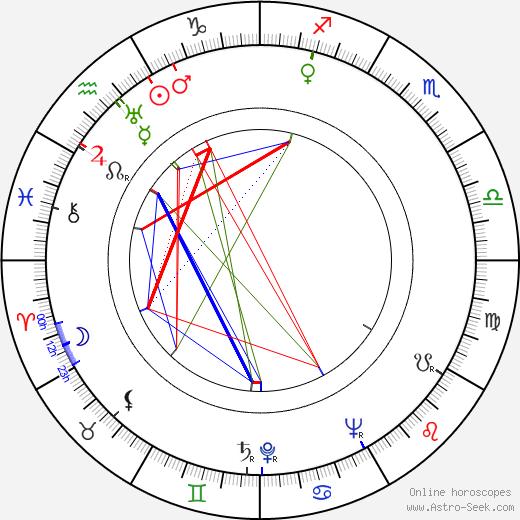 Miroslav Mokošín birth chart, Miroslav Mokošín astro natal horoscope, astrology