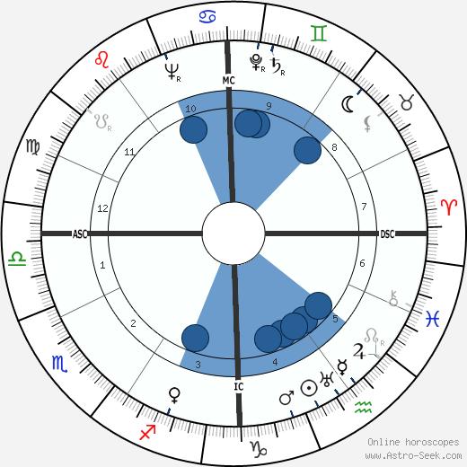 Robert Motherwell wikipedia, horoscope, astrology, instagram