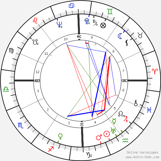 Robert Motherwell tema natale, oroscopo, Robert Motherwell oroscopi gratuiti, astrologia